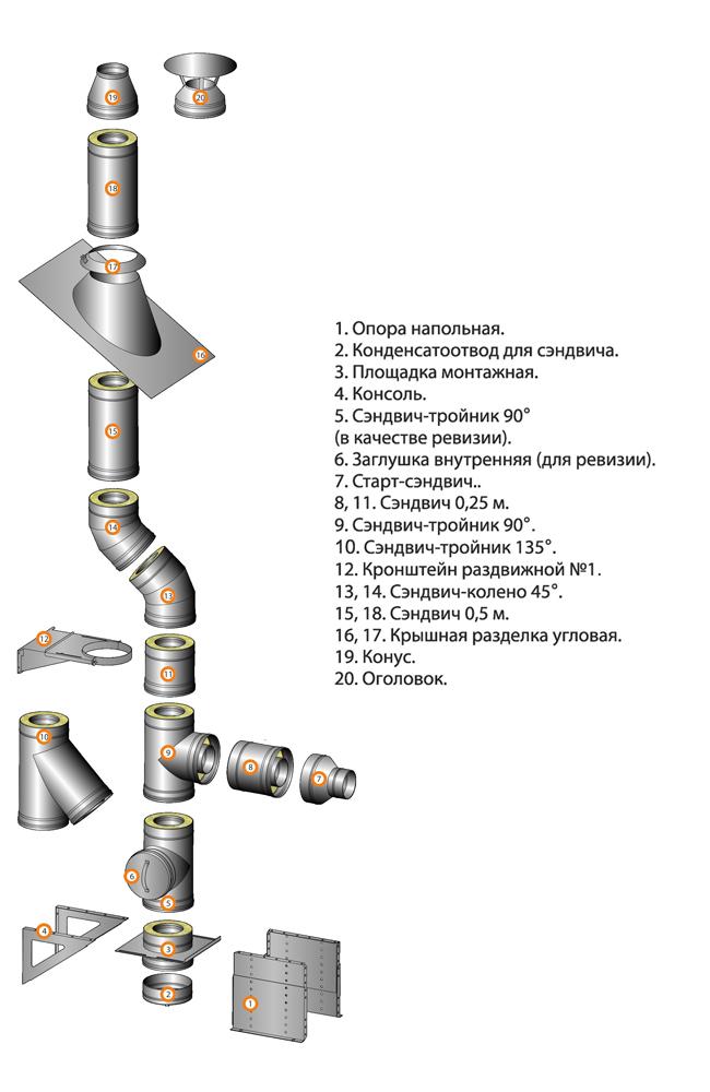 Схема блоков сэндвич-дымохода Ferrum